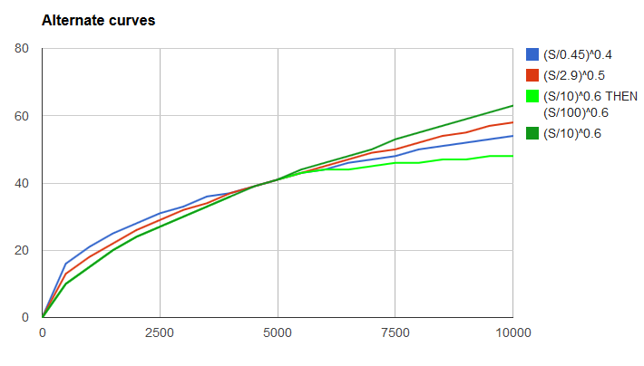 Exp-to-stat-curves.png